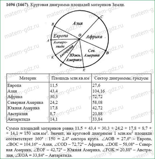 Гдз круговые диаграммы